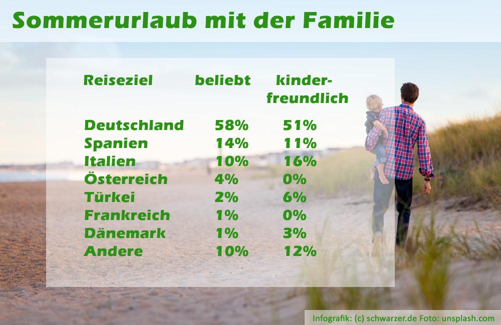 Infografik: Familien reisen im Sommer vor allem gerne - nach Deutschland! Deutschland ist beliebt wie nie zuvor und es ist auch mega-kinderfreundlich. Quelle: statista. (c) schwarzer.de